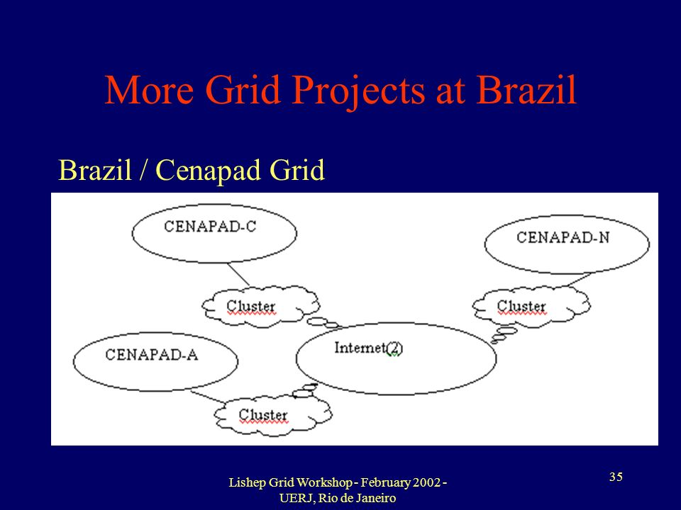 Lishep Grid Workshop - February 2002 - UERJ, Rio de Janeiro 35 More Grid Projects at Brazil Brazil / Cenapad Grid