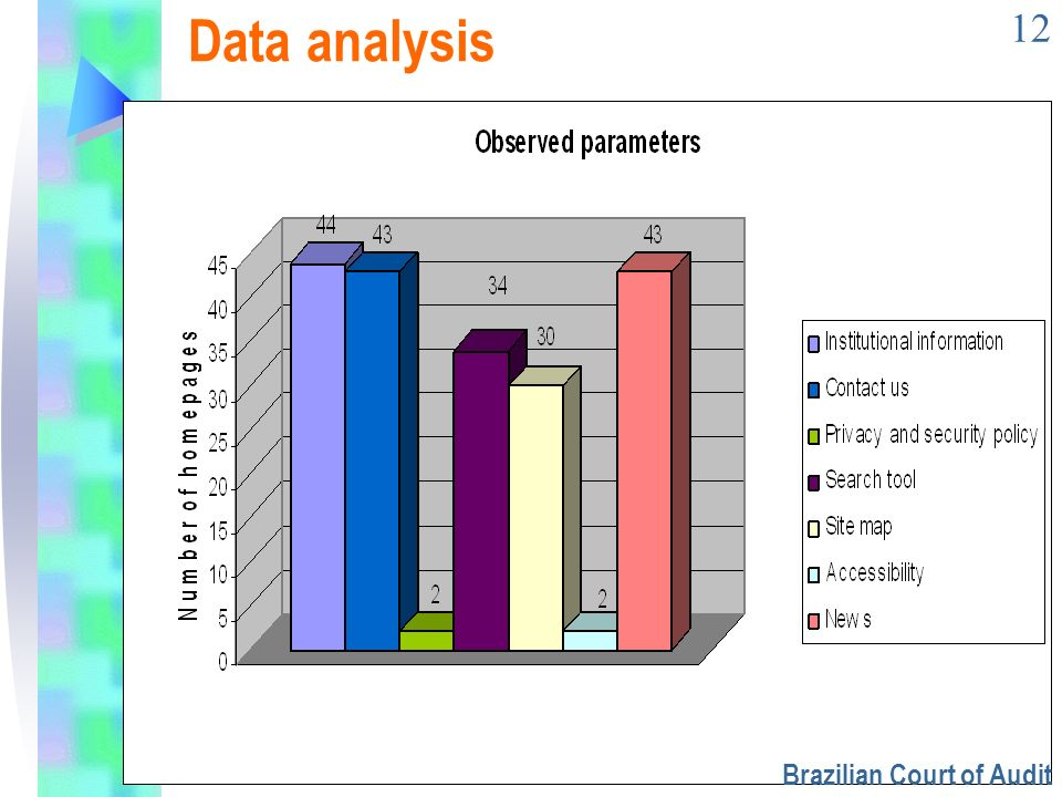 12 Data analysis Brazilian Court of Audit