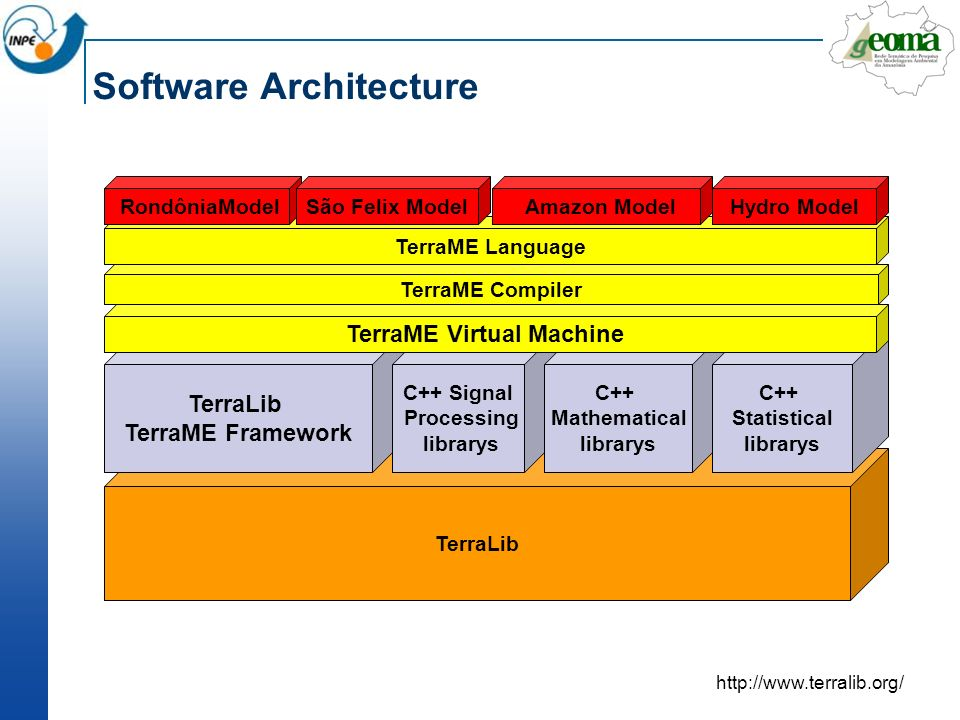 Software Architecture TerraLib TerraME Framework C++ Signal Processing librarys C++ Mathematical librarys C++ Statistical librarys TerraME Virtual Machine TerraME Compiler TerraME Language RondôniaModelSão Felix Model Amazon ModelHydro Model