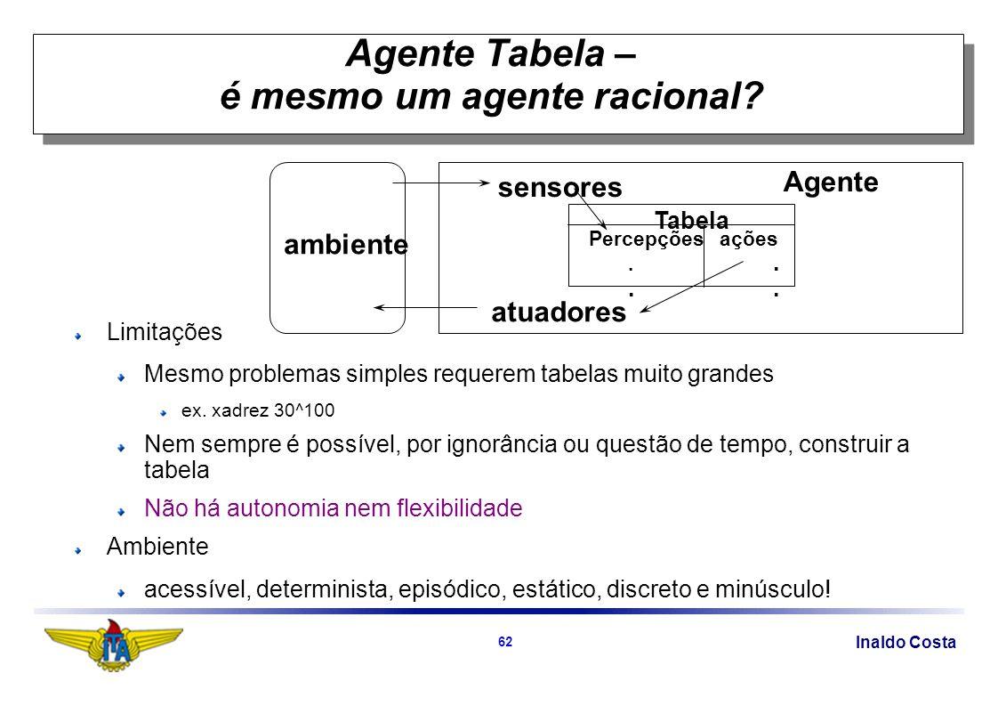 Inaldo Costa 62 ambiente sensores atuadores Tabela Percepções ações..