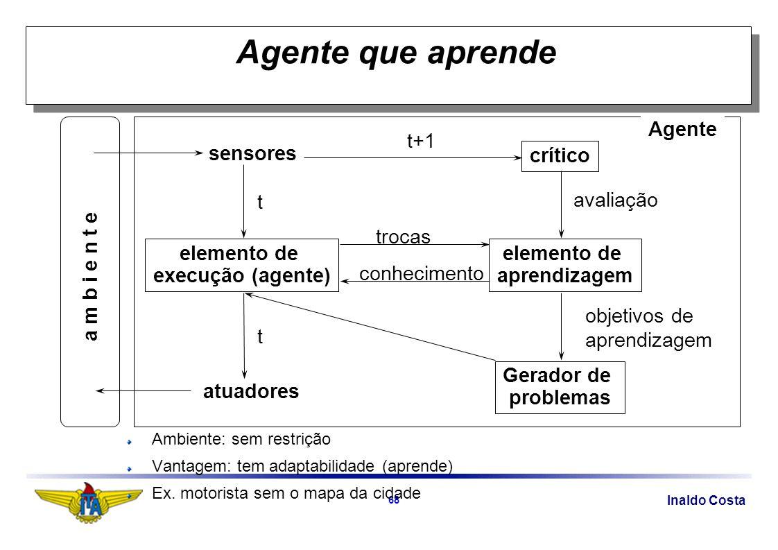 Inaldo Costa 68 Agente que aprende sensores atuadores Agente Gerador de problemas crítico elemento de aprendizagem avaliação objetivos de aprendizagem