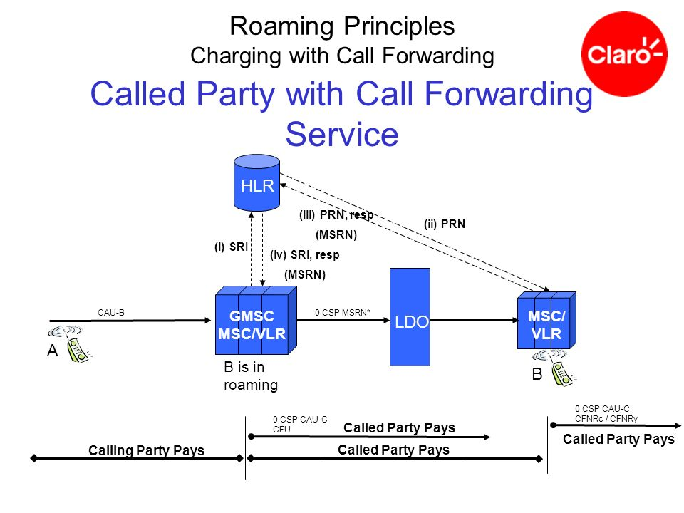 Called Party with Call Forwarding Service B is in roaming GMSC MSC/VLR LDO B MSC/ VLR HLR SCP Calling Party Pays Called Party Pays A HLR CAU-B0 CSP MS