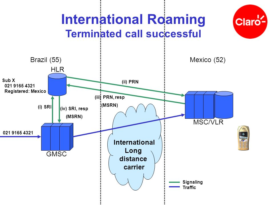 GMSC MSC/VLR International Long distance carrier HLR Brazil (55)Mexico (52) Sub X 021 9165 4321 Registered: Mexico 021 9165 4321 Signaling Traffic Int