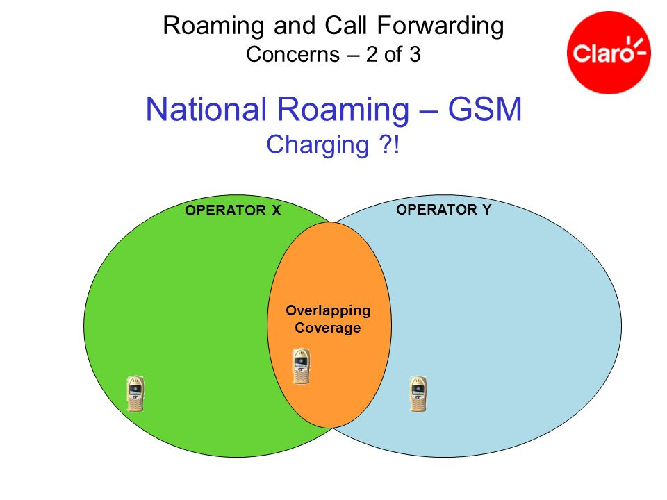 National Roaming – GSM Charging ?! OPERATOR X OPERATOR Y Overlapping Coverage Roaming and Call Forwarding Concerns – 2 of 3