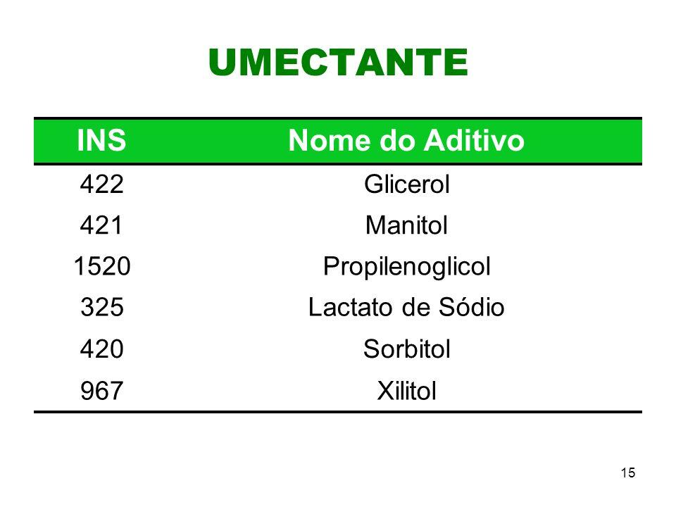 15 UMECTANTE INSNome do Aditivo 422Glicerol 421Manitol 1520Propilenoglicol 325Lactato de Sódio 420Sorbitol 967Xilitol