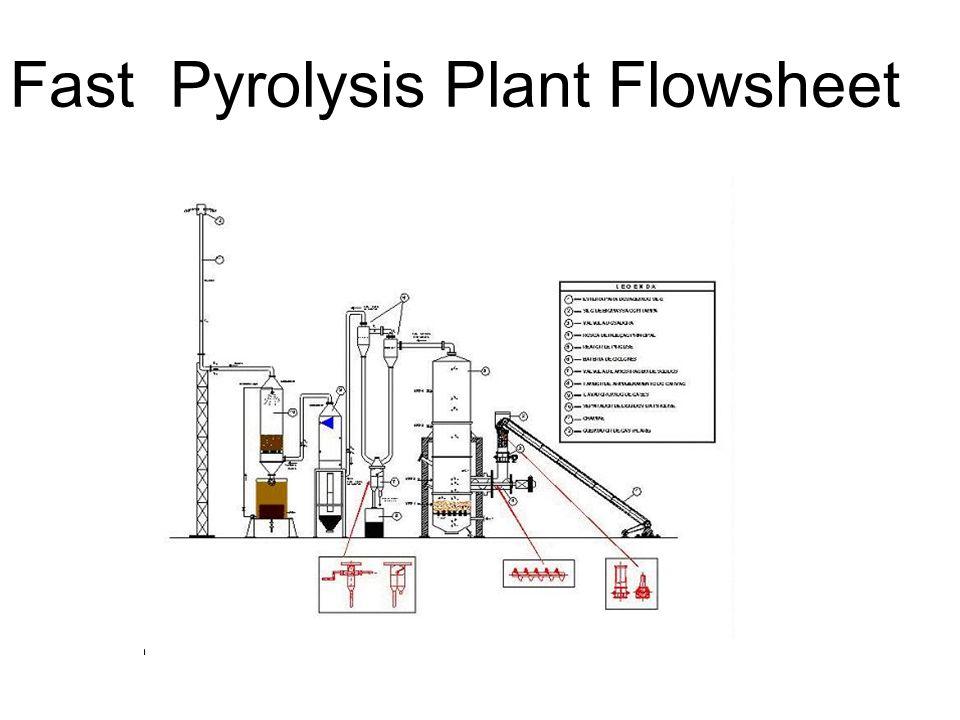 Fast Pyrolysis Plant Flowsheet