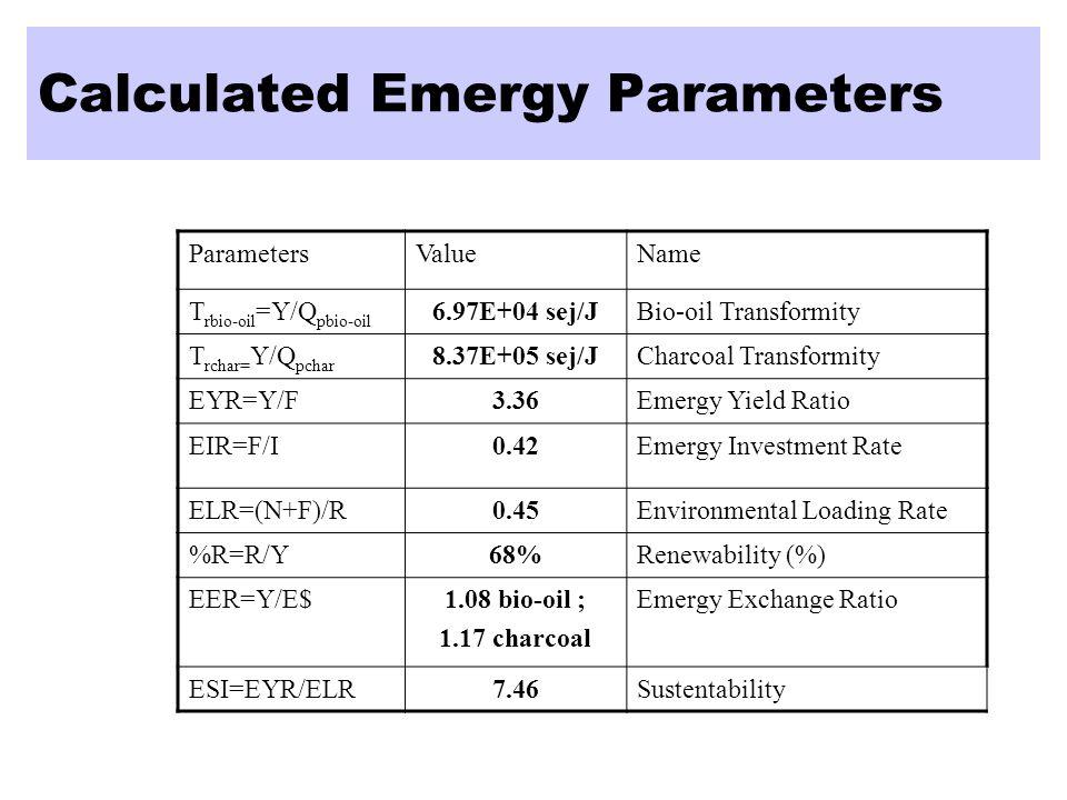ParametersValueName T rbio-oil =Y/Q pbio-oil 6.97E+04 sej/JBio-oil Transformity T rchar= Y/Q pchar 8.37E+05 sej/JCharcoal Transformity EYR=Y/F3.36Emer