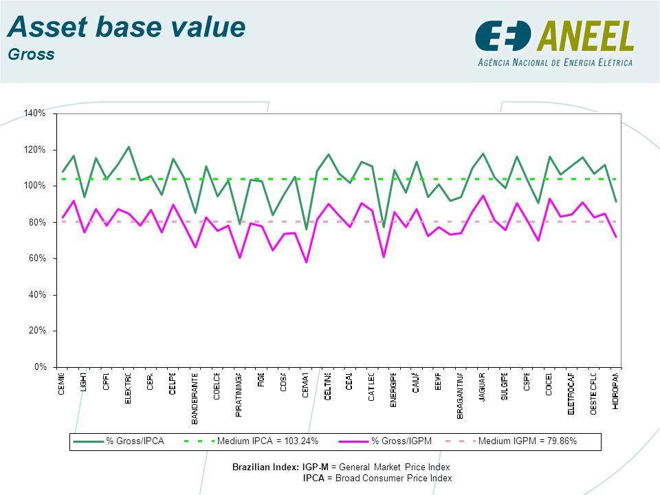 Asset base value Gross 0% 20% 40% 60% 80% 100% 120% 140% % Gross/IPCAMedium IPCA = 103.24% Gross/IGPMMedium IGPM = 79.86% Brazilian Index: IGP-M = Gen