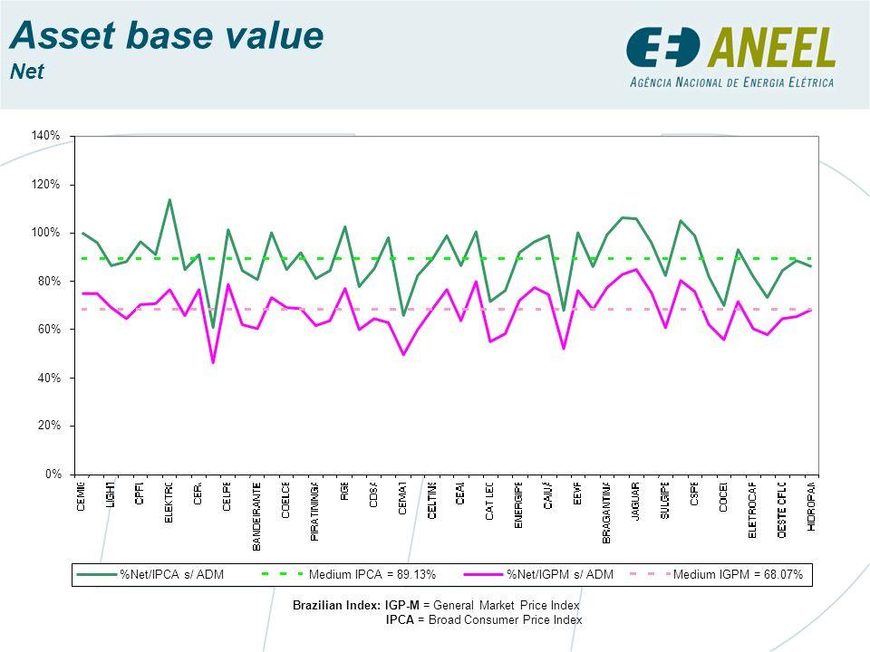 Asset base value Net Brazilian Index: IGP-M = General Market Price Index IPCA = Broad Consumer Price Index