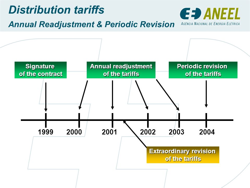 Annual readjustment of the tariffs Periodic revision of the tariffs Signature of the contract Distribution tariffs Annual Readjustment & Periodic Revi