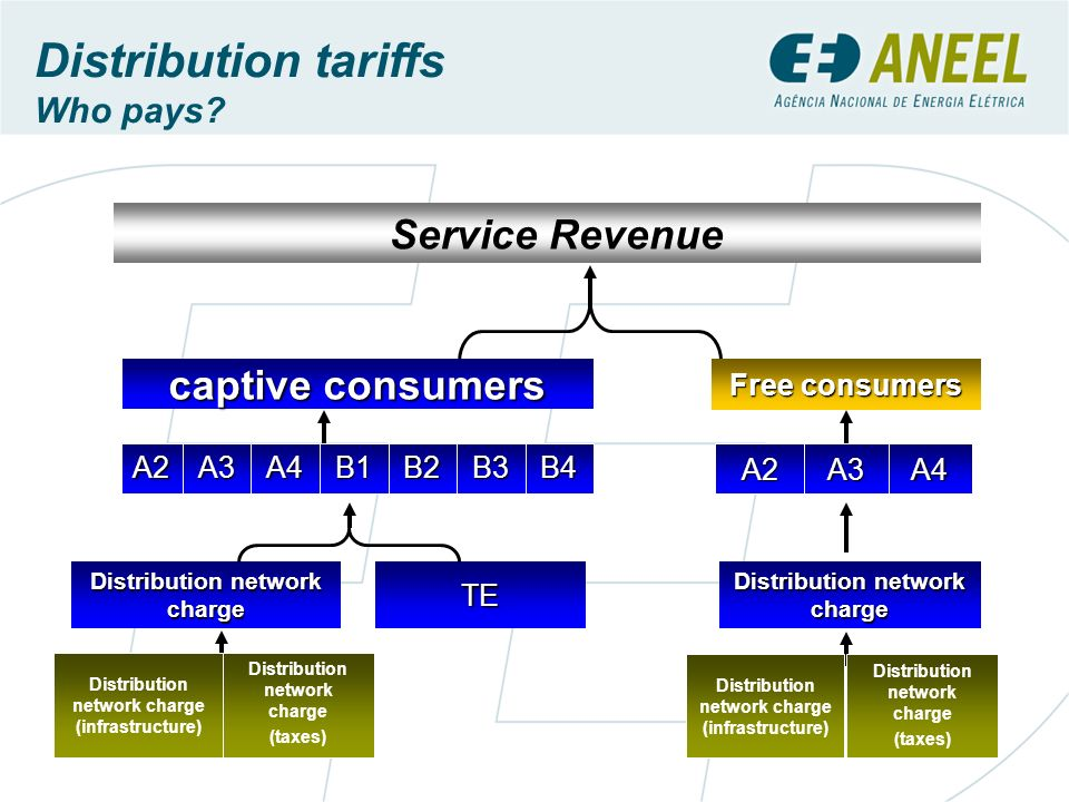 Distribution tariffs Who pays? Service Revenue B3 Distribution network charge (taxes) TE Distribution network charge (infrastructure) Distribution net