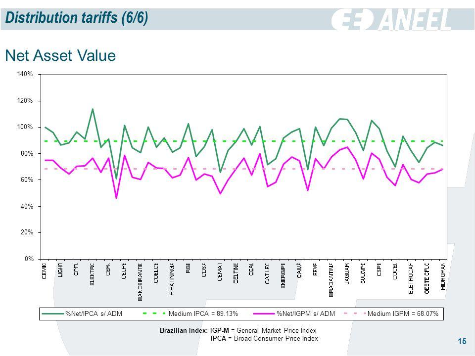 15 Distribution tariffs (6/6) Net Asset Value Brazilian Index: IGP-M = General Market Price Index IPCA = Broad Consumer Price Index