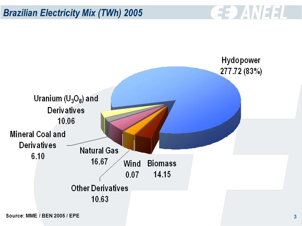 3 Brazilian Electricity Mix (TWh) 2005 Source: MME / BEN 2005 / EPE