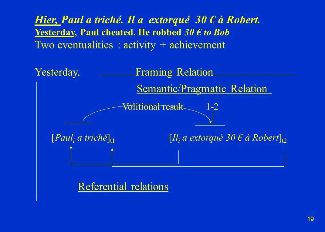 19 Hier, Paul a triché. Il a extorqué 30 à Robert.