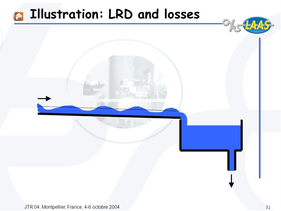 JTR04, Montpellier, France, 4-6 octobre 2004 31 Illustration: LRD and losses