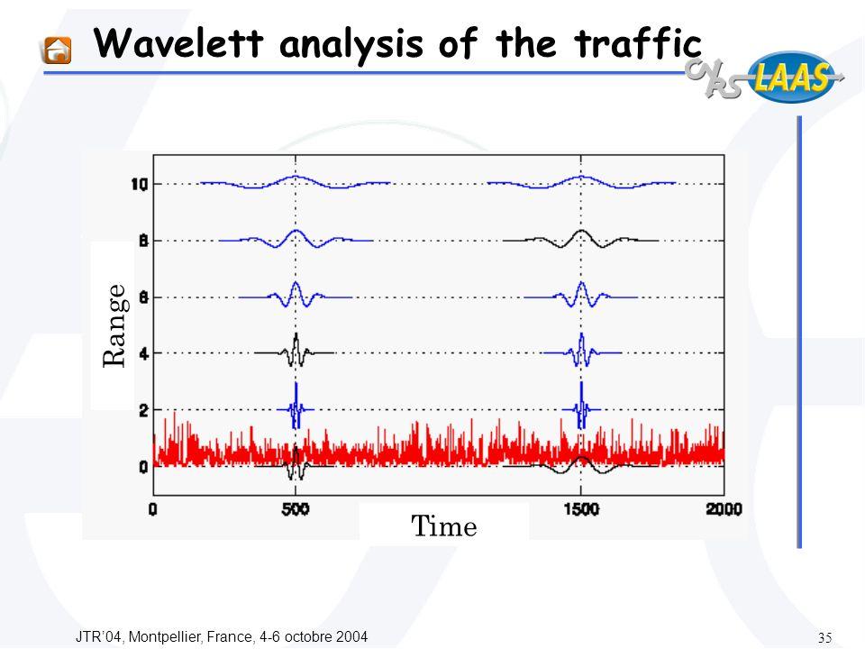 JTR04, Montpellier, France, 4-6 octobre 2004 35 Wavelett analysis of the traffic Range Time
