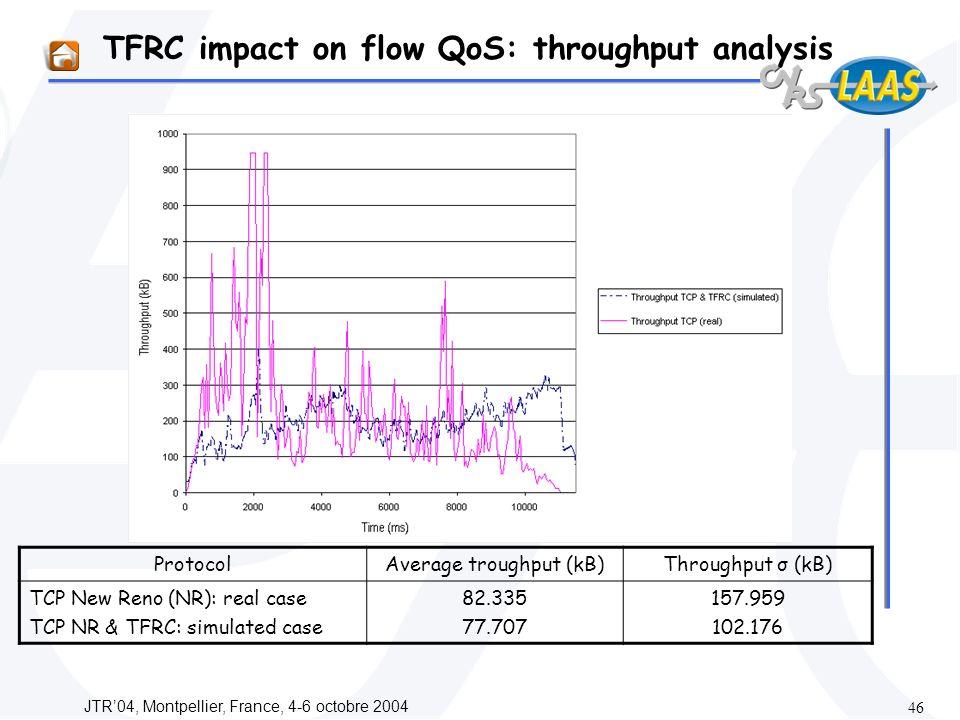 JTR04, Montpellier, France, 4-6 octobre 2004 46 TFRC impact on flow QoS: throughput analysis ProtocolAverage troughput (kB)Throughput σ (kB) TCP New Reno (NR): real case TCP NR & TFRC: simulated case 82.335 77.707 157.959 102.176