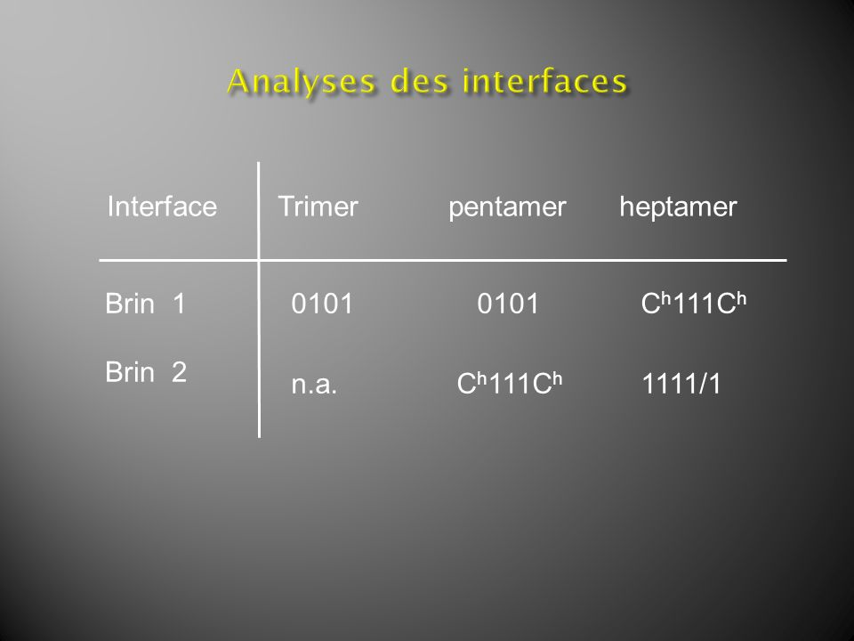 InterfaceTrimer pentamerheptamer Brin 1 Brin 2 0101 0101 C h 111C h n.a. C h 111C h 1111/1