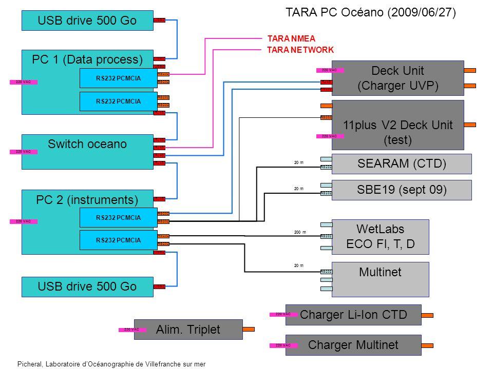 PC 2 (instruments) Deck Unit (Charger UVP) RS232 11plus V2 Deck Unit (test) RS232 PCMCIA WetLabs ECO Fl, T, D RS232 Multinet RS232 RJ45 Switch oceano