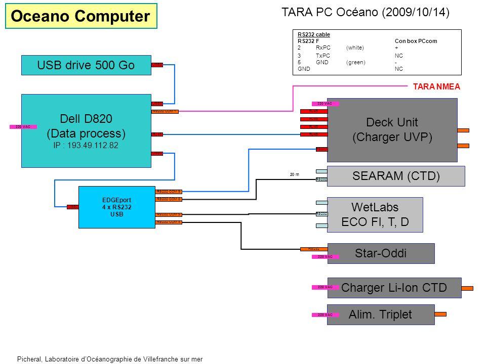 Deck Unit (Charger UVP) WetLabs ECO Fl, T, D RS232 RJ45 Dell D820 (Data process) IP : 193.49.112.82 USB drive 500 Go USB2 RS232 COM 9 EDGEport 4 x RS2