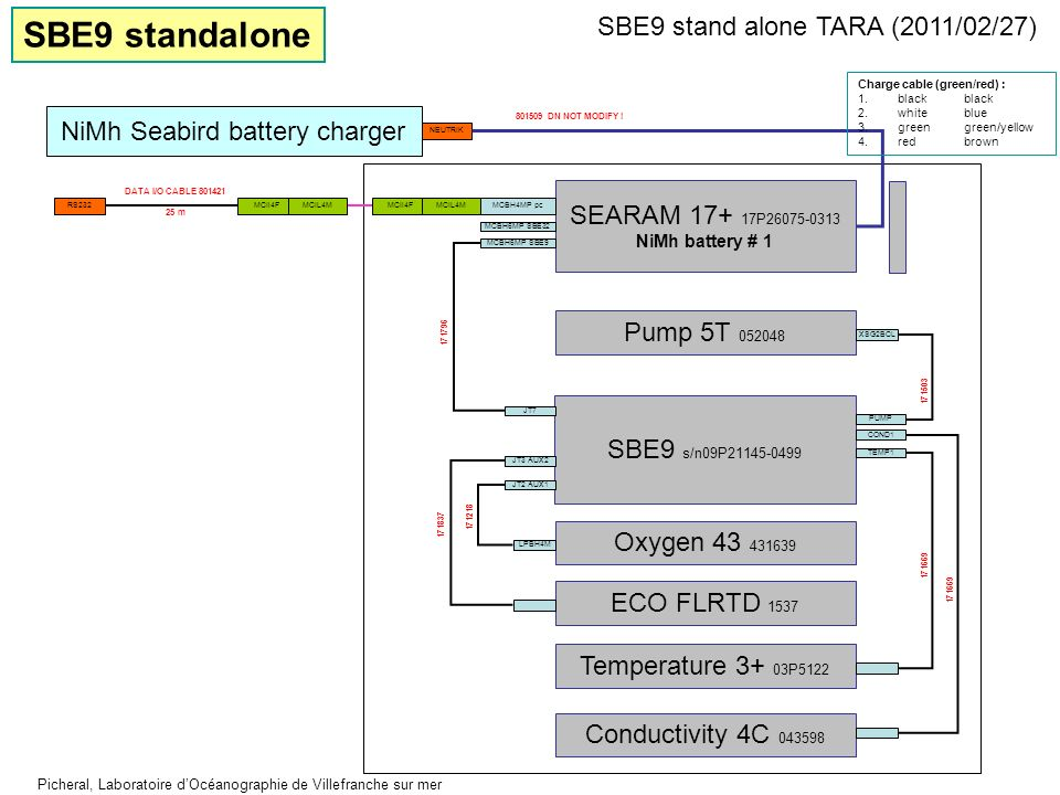 SBE9 s/n09P21145-0499 SBE9 stand alone TARA (2011/02/27) Picheral, Laboratoire dOcéanographie de Villefranche sur mer Pump 5T 052048 XSG2BCL Oxygen 43