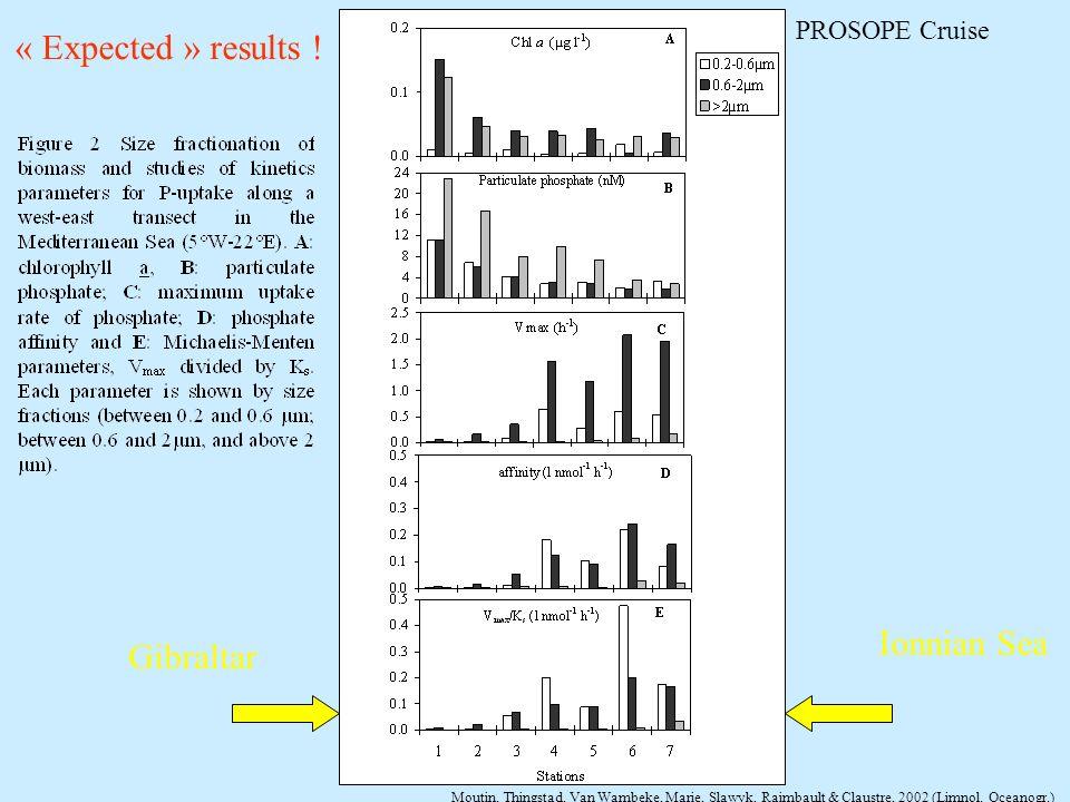 Gibraltar Ionnian Sea Moutin, Thingstad, Van Wambeke, Marie, Slawyk, Raimbault & Claustre, 2002 (Limnol. Oceanogr.) « Expected » results ! PROSOPE Cru