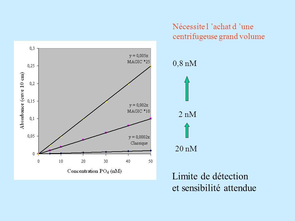 Nécessite l achat d une centrifugeuse grand volume 2 nM 0,8 nM 20 nM Limite de détection et sensibilité attendue