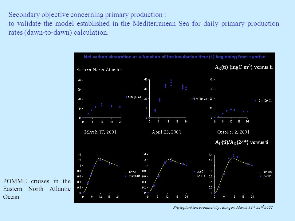 Secondary objective concerning primary production : to validate the model established in the Mediterranean Sea for daily primary production rates (dawn-to-dawn) calculation.