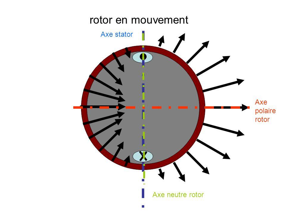 rotor en mouvement Axe stator Axe polaire rotor Axe neutre rotor