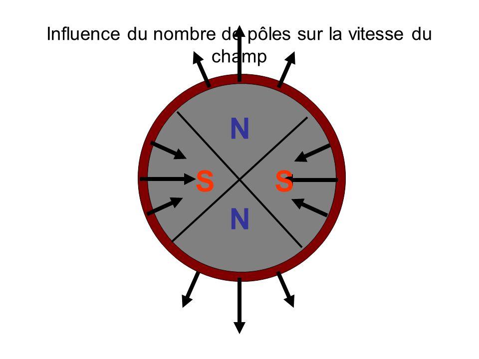 Influence du nombre de pôles sur la vitesse du champ N SS N