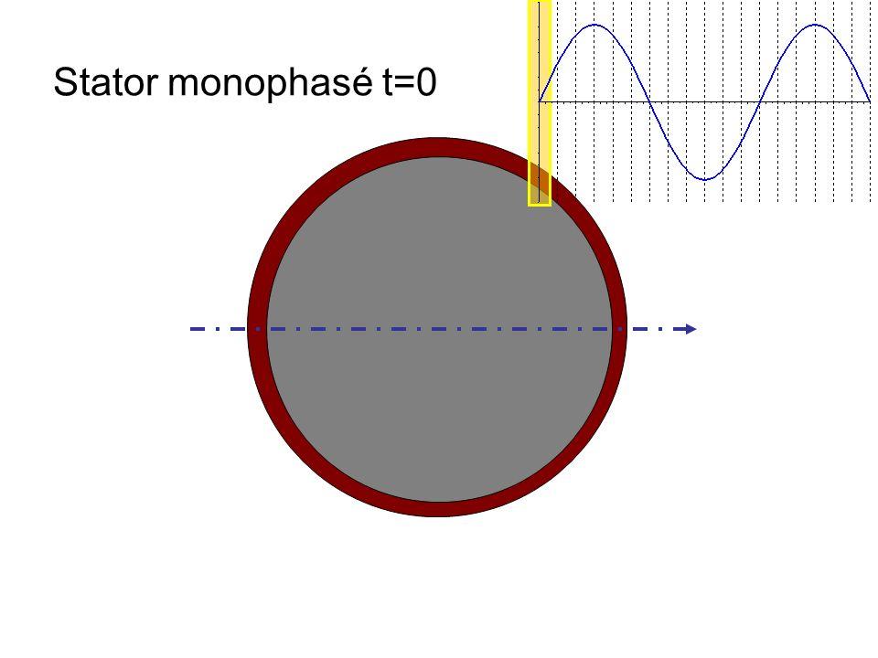 Stator monophasé t=0
