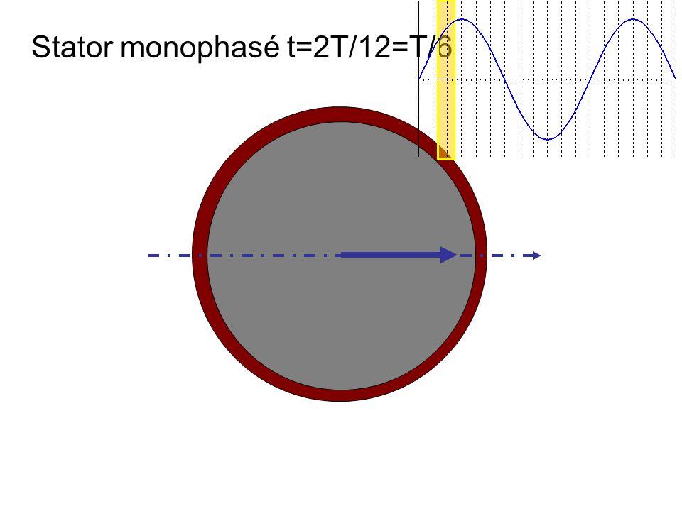 Stator monophasé t=2T/12=T/6