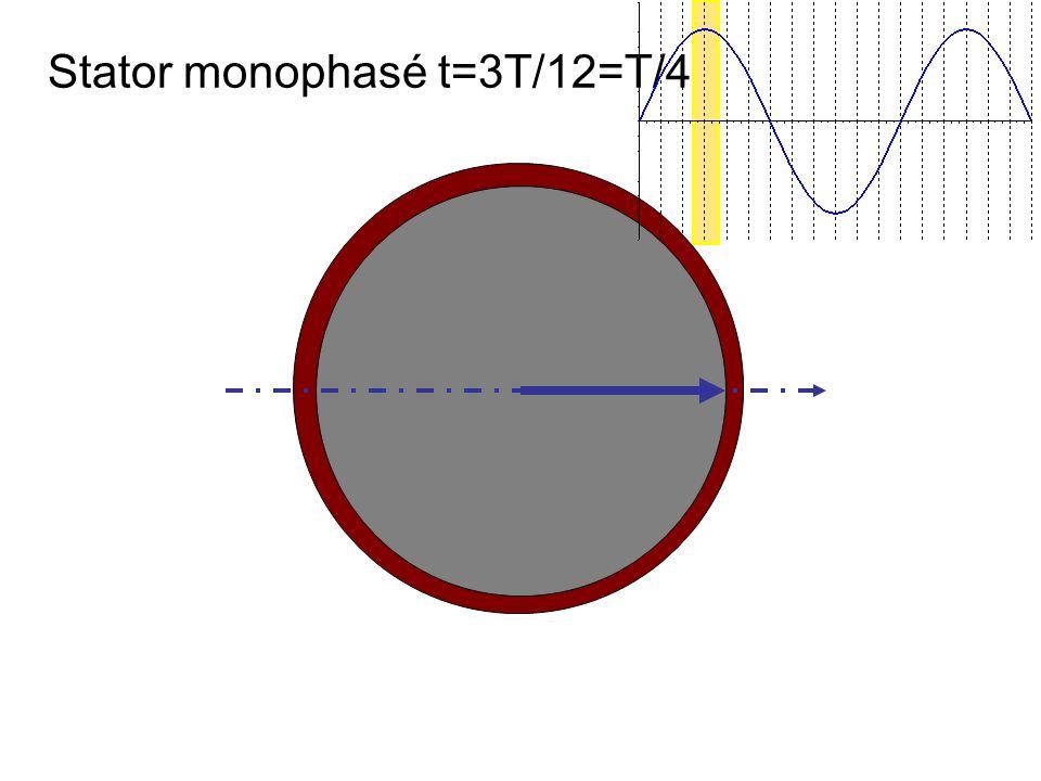 Stator monophasé t=3T/12=T/4