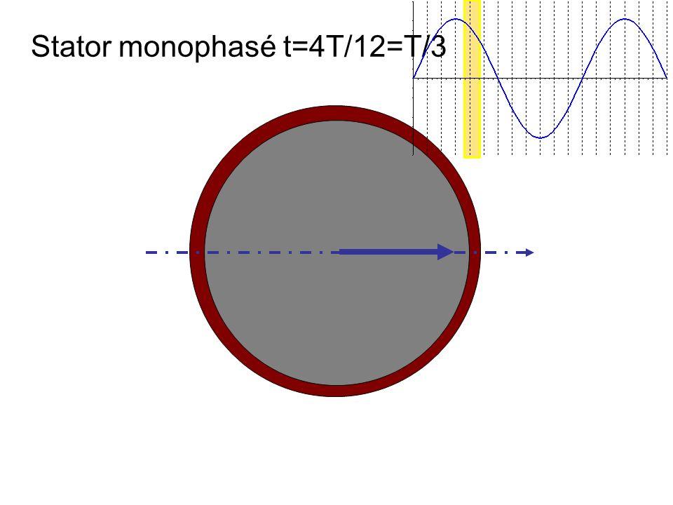 Stator monophasé t=4T/12=T/3