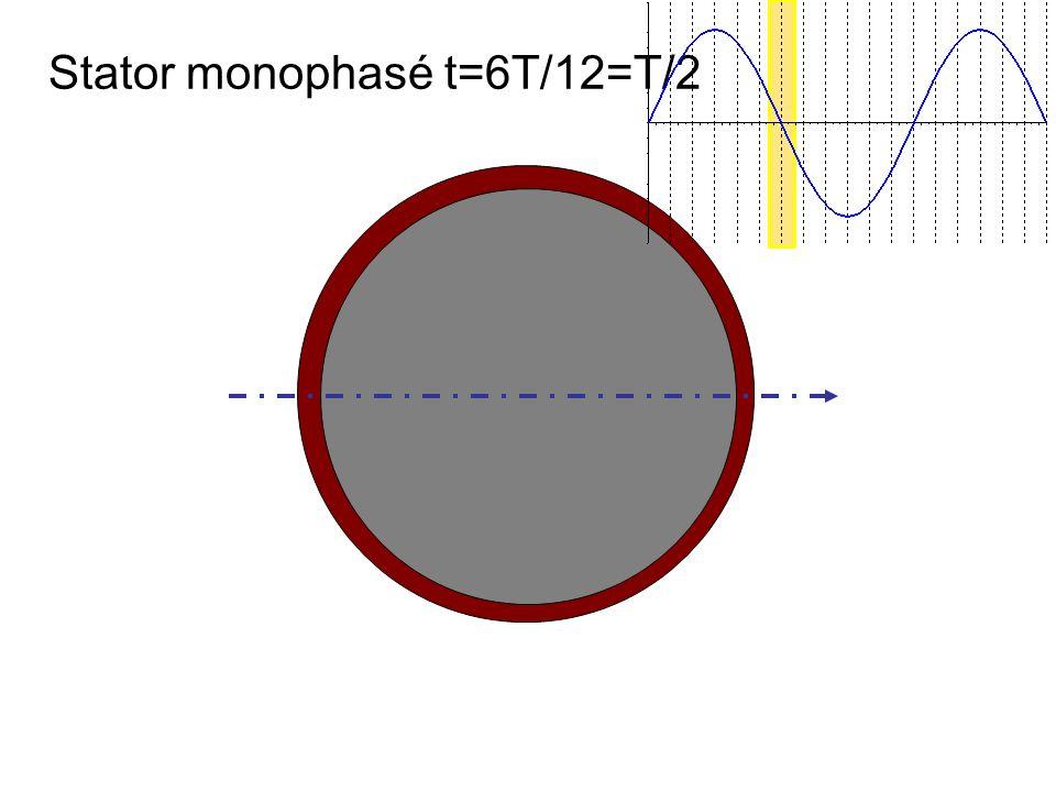 Stator monophasé t=6T/12=T/2