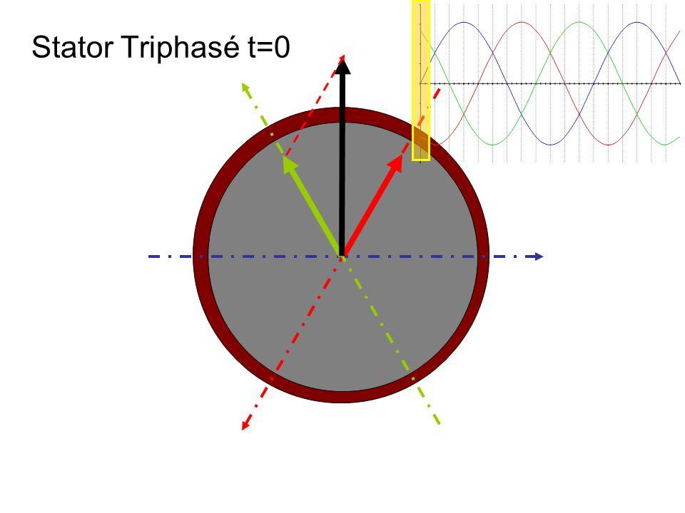 Stator Triphasé t=0