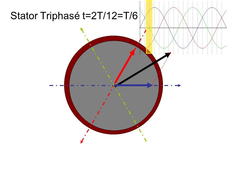 Stator Triphasé t=2T/12=T/6