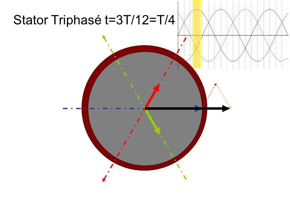 Stator Triphasé t=3T/12=T/4