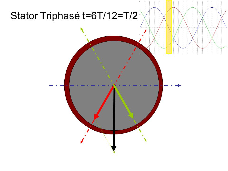 Stator Triphasé t=6T/12=T/2