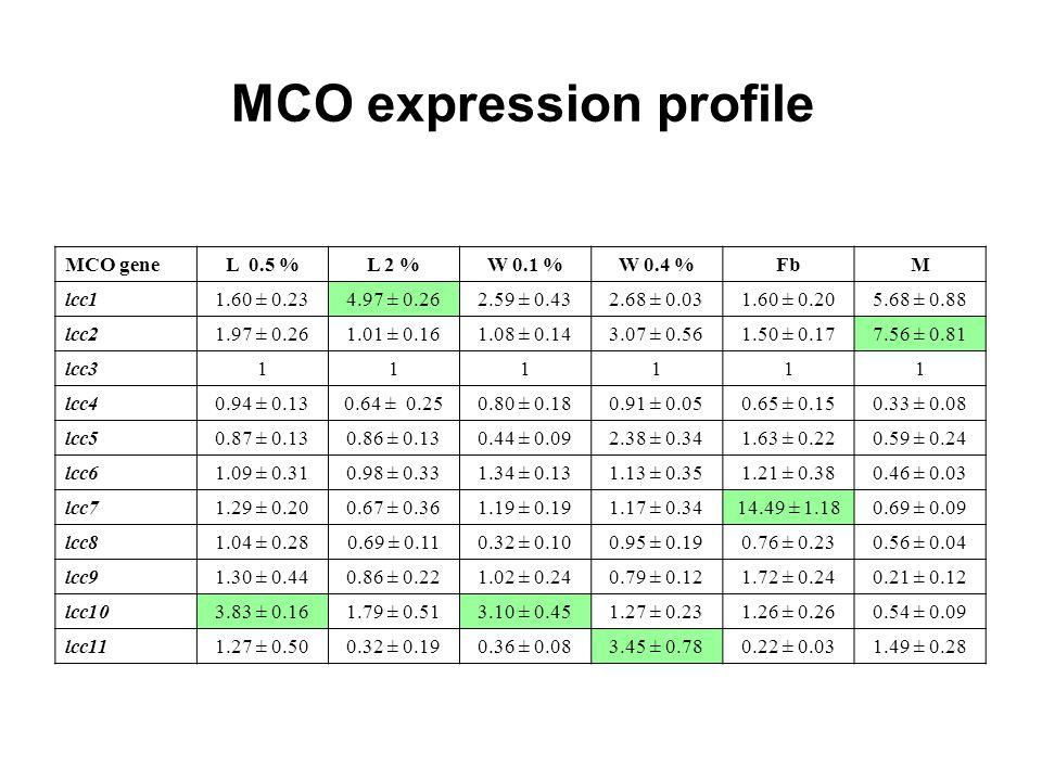 MCO expression profile MCO geneL 0.5 %L 2 %W 0.1 %W 0.4 %FbM lcc11.60 ± 0.234.97 ± 0.262.59 ± 0.432.68 ± 0.031.60 ± 0.205.68 ± 0.88 lcc21.97 ± 0.261.0