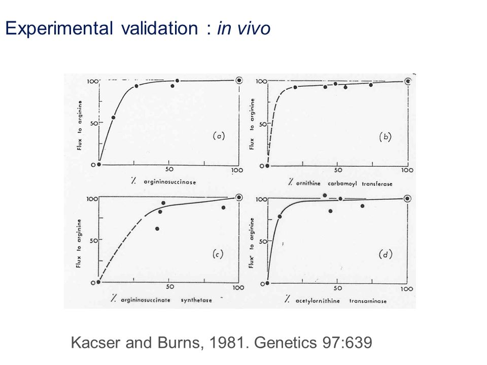 Experimental validation : in vivo Kacser and Burns, 1981. Genetics 97:639