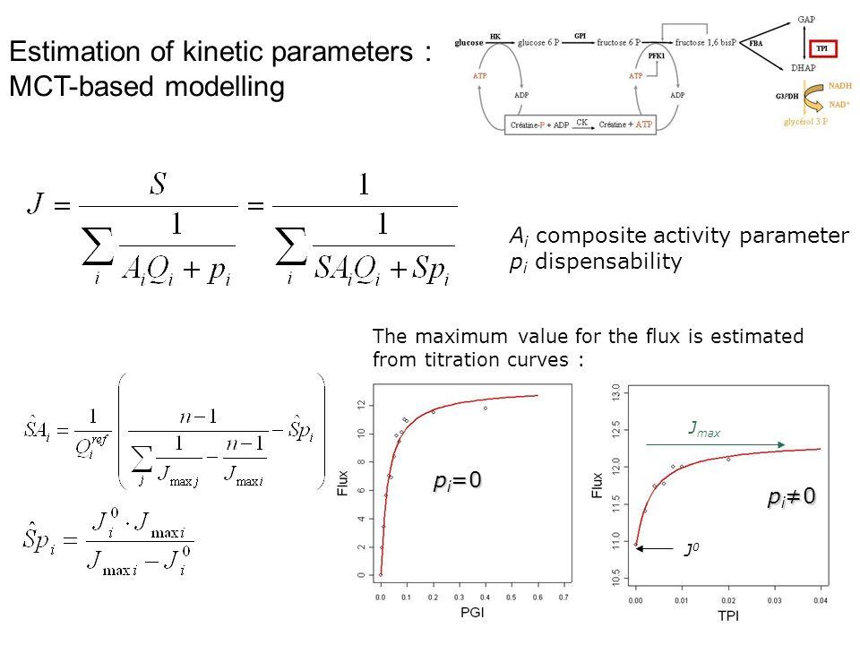 Estimation of kinetic parameters : MCT-based modelling A i composite activity parameter p i dispensability p i =0 pi0pi0pi0pi0 J0J0 J max The maximum