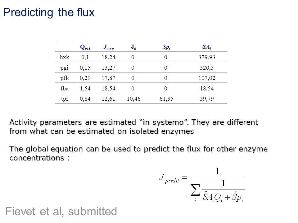 Q ref J max J0J0 Sp i SA i hxk0,118,240 0 379,93 pgi0,1513,270 0 520,5 pfk0,2917,870 0 107,02 fba1,5418,540 0 tpi0,8412,6110,4661,3559,79 Activity par