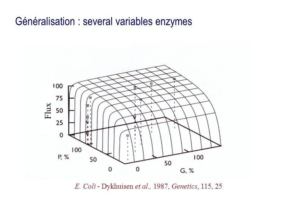 Généralisation : several variables enzymes E. Coli - Dykhuisen et al., 1987, Genetics, 115, 25 Flux