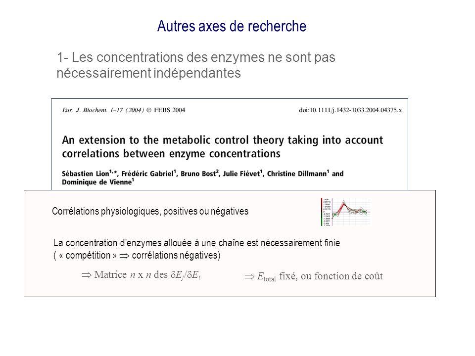 Autres axes de recherche La concentration denzymes allouée à une chaîne est nécessairement finie ( « compétition » corrélations négatives) Corrélation