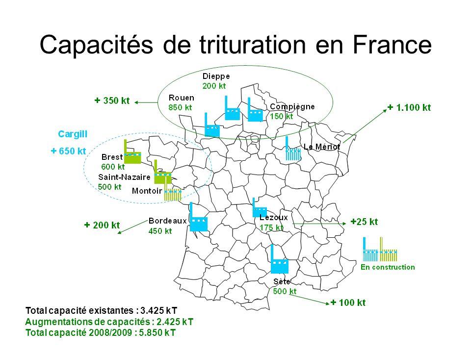 Capacités de trituration en France Total capacité existantes : 3.425 kT Augmentations de capacités : 2.425 kT Total capacité 2008/2009 : 5.850 kT