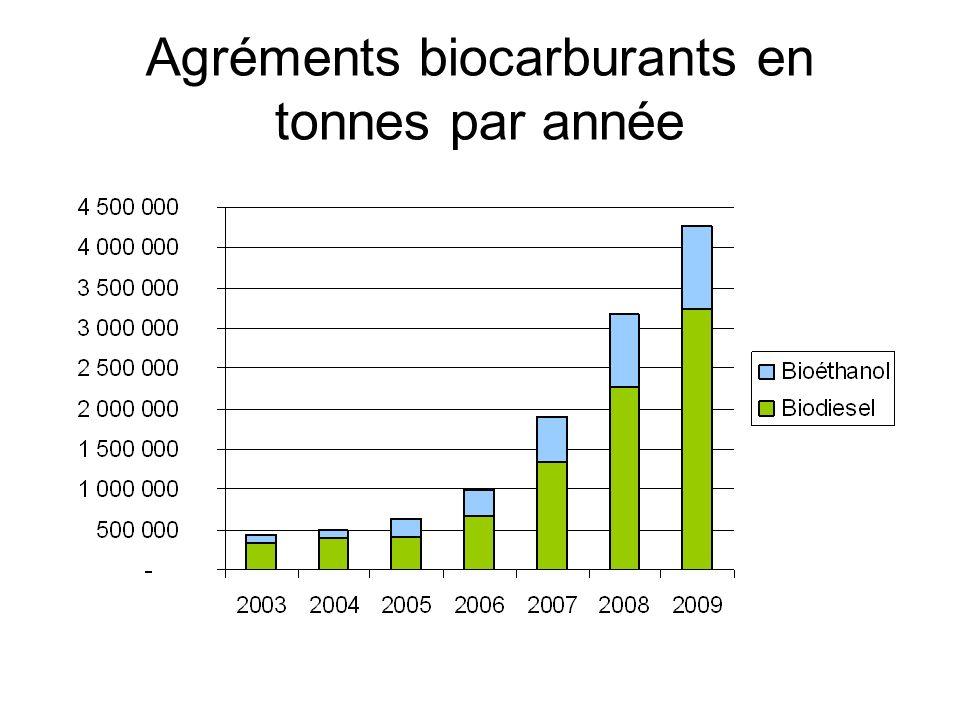 Agréments biocarburants en tonnes par année