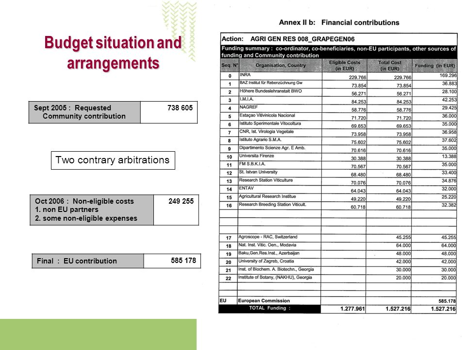 ALIMENTATION AGRICULTURE ENVIRONNEMENT Budget situation and arrangements Sept 2005 : Requested Community contribution Oct 2006 : Non-eligible costs 1.