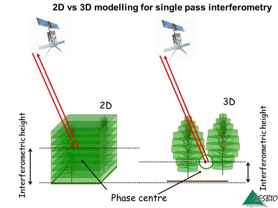 2D vs 3D modelling for single pass interferometry Interferometric height Phase centre 2D 3D