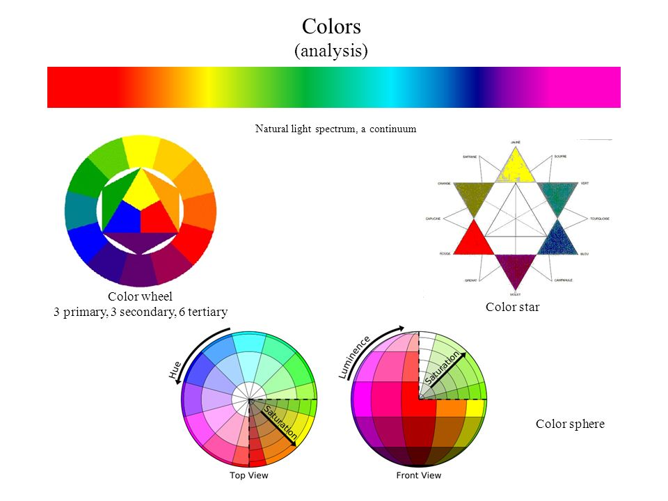 Colors (analysis) Color star Color sphere Color wheel 3 primary, 3 secondary, 6 tertiary Natural light spectrum, a continuum